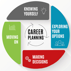 SR Career Planing